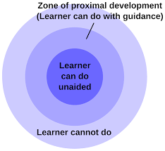 File:Zone of proximal development.svg - Wikimedia Commons